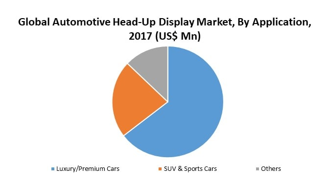 Global Automotive Head-Up Display System Market By Application