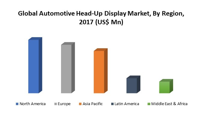 Global Automotive Head-Up Display System Market By Region