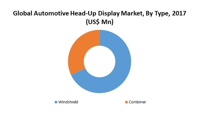Global Automotive Head-Up Display System Market By Type