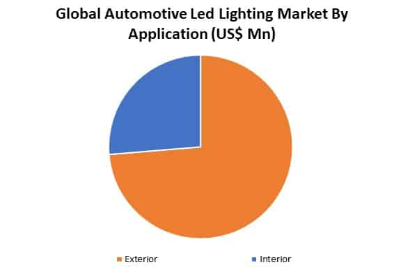 automotive led lighting market by application