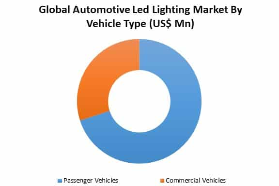 automotive led lighting market by vehicle type