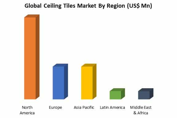 ceiling tiles market by region