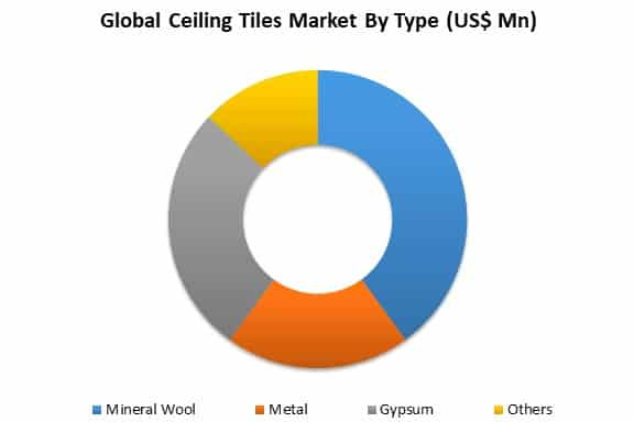 ceiling tiles market by type