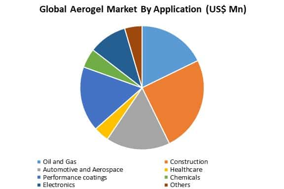 global aerogel market by application