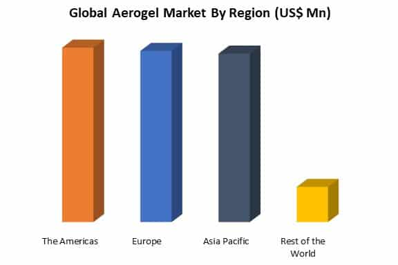 global aerogel market by region