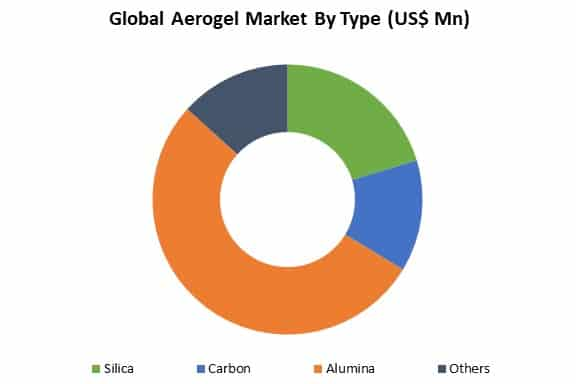 global aerogel market by type