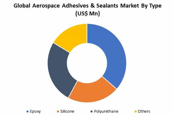 global aerospace adhesives & sealants market by type