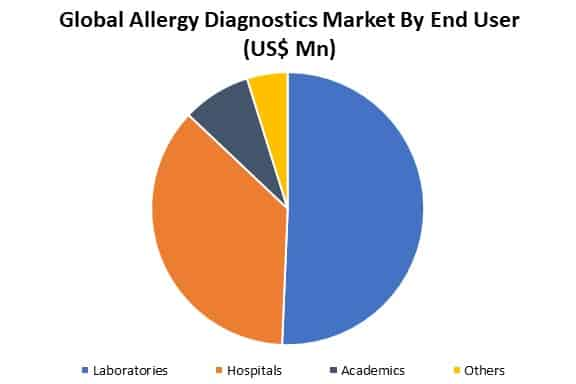 global allergy diagnostics market by applicaiton
