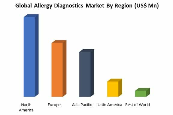 global allergy diagnostics market by region