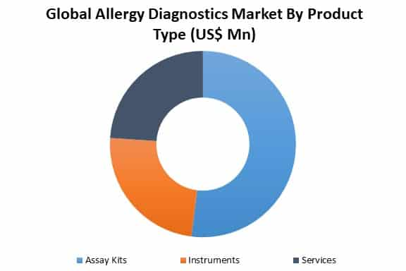 global allergy diagnostics market by type