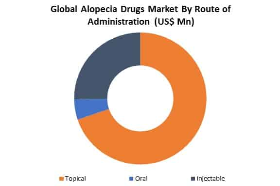 global alopecia dugs market by route of administration
