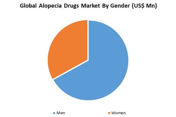global alopecia dugs market by route of gender