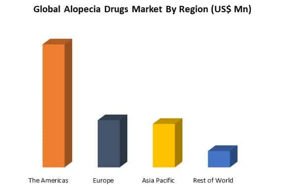 global alopecia dugs market by route of region