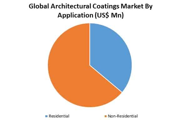 global architectural coating market by application
