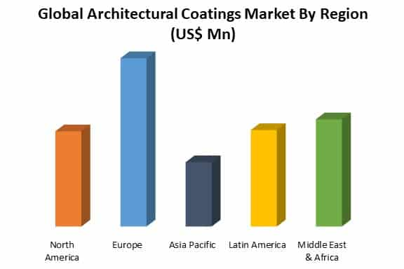 global architectural coating market by region
