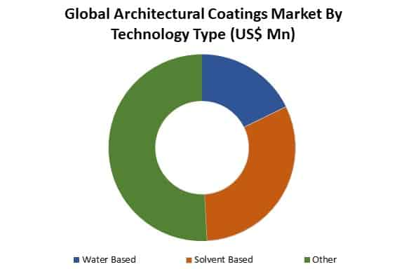 global architectural coating market by type