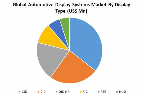 global automotive display systems market by display type