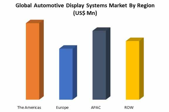 global automotive display systems market by region