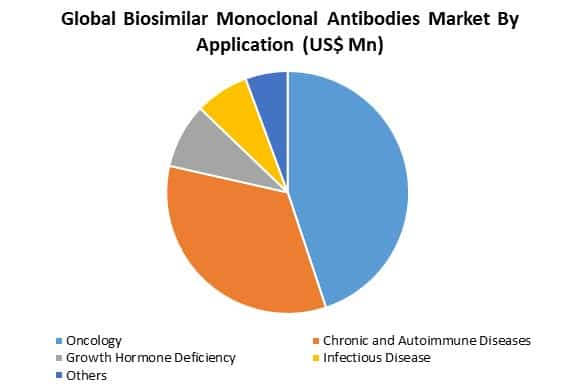 global biosimilar monoclonal antibodies market by application