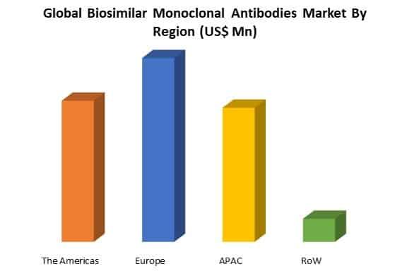 global biosimilar monoclonal antibodies market by region