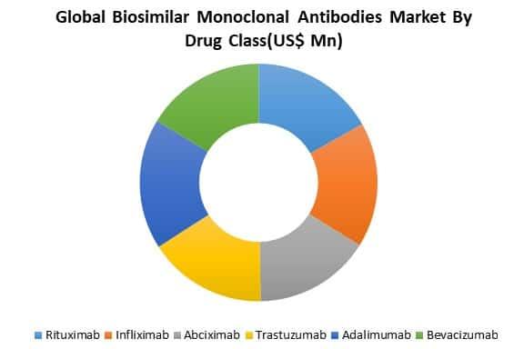 global biosimilar monoclonal antibodies market by type