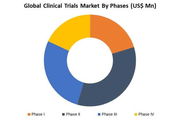global clinical trials market by phases
