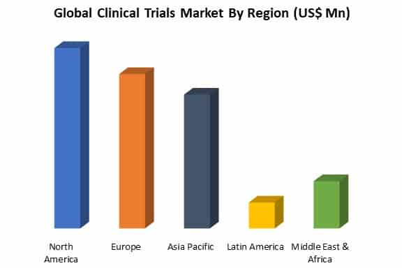 global clinical trials market by region