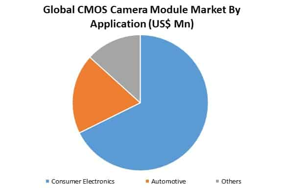 global cmos camera module market by application