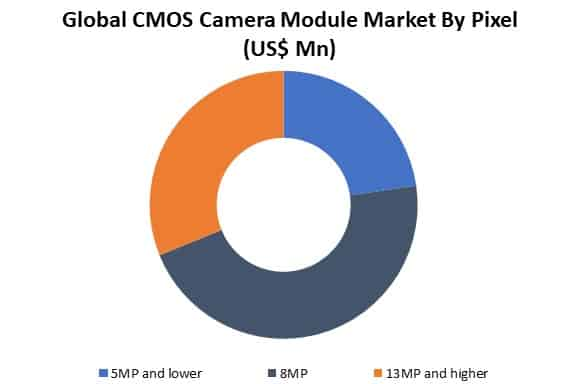 global cmos camera module market by pixel