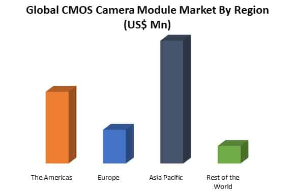 global cmos camera module market by region