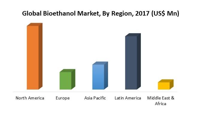 Bioethanol Market By Region