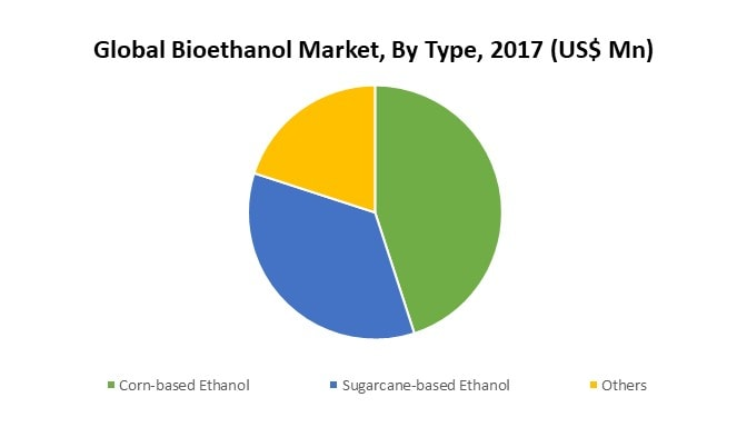 Bioethanol Market By Type
