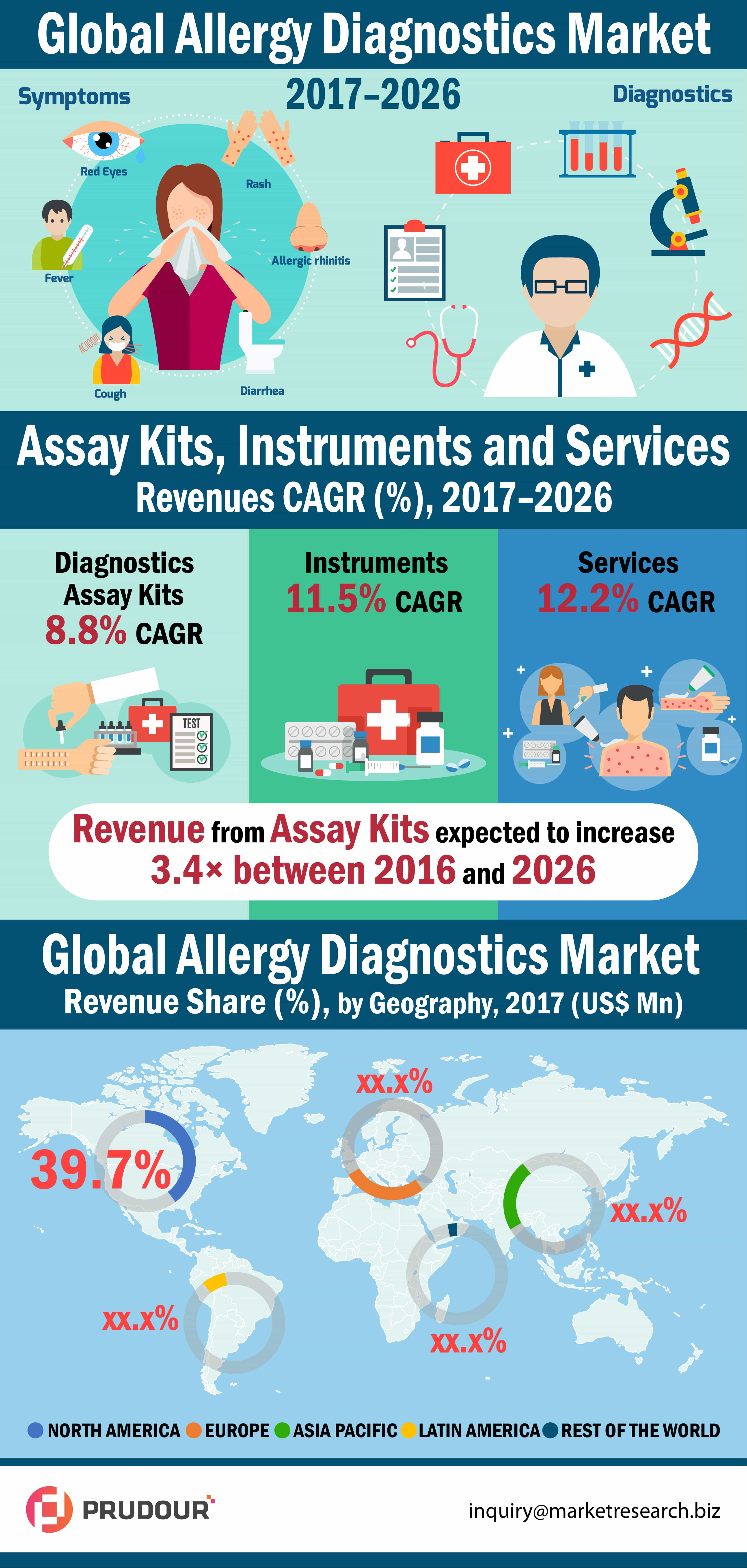 North America Allergy Diagnostics Market is Growing at 39.7% CAGR During 2016-2026