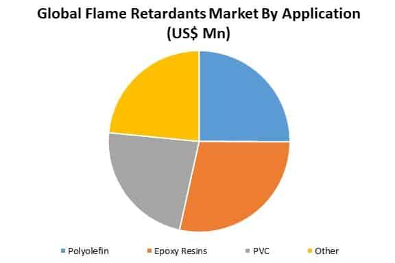global flame retardants market by application