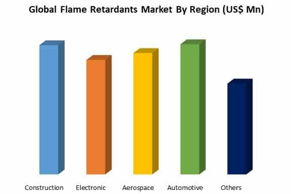 global flame retardants market by region
