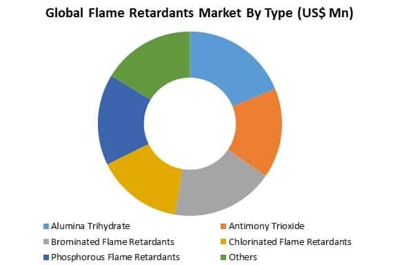 global flame retardants market by type
