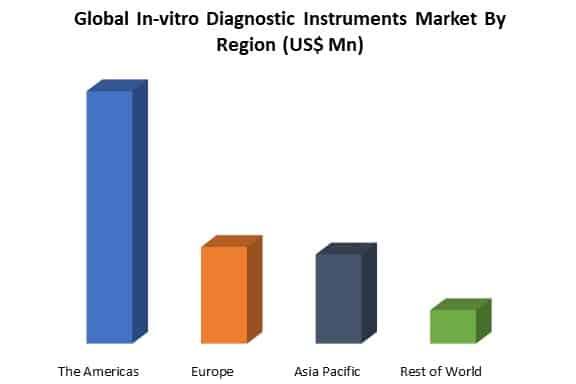 global in-vitro diagnostic instruments market by region