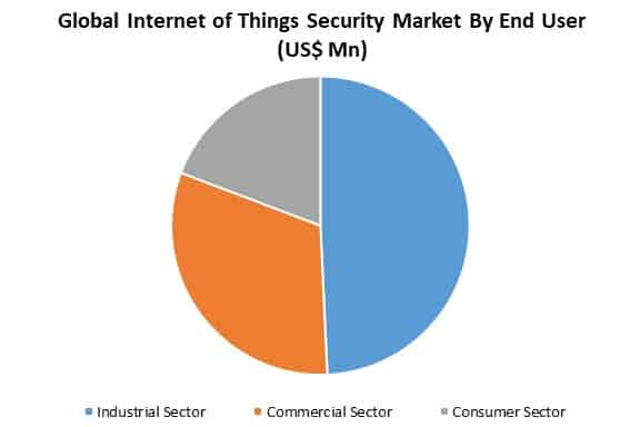 global internet of things security market by application