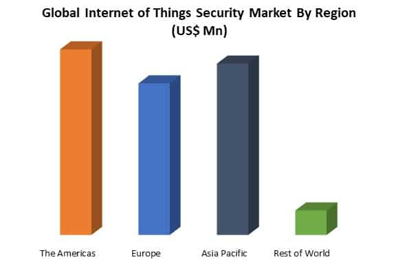 global internet of things security market by region