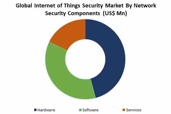 global internet of things security market by type