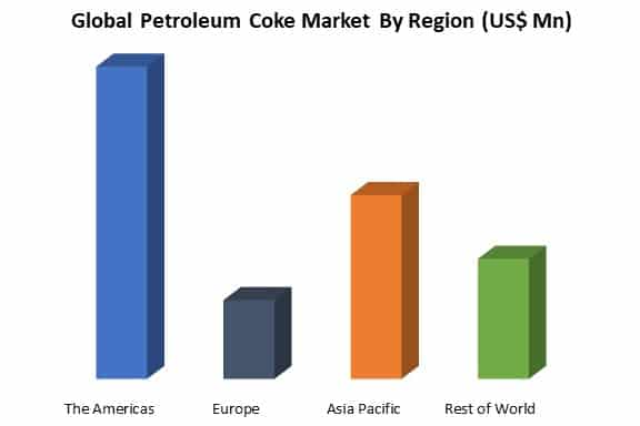global petroleum coke market by region