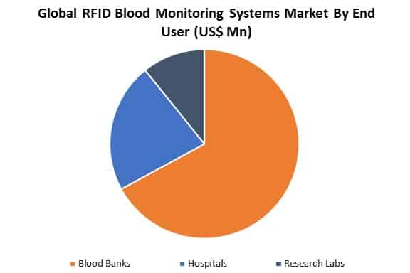 global rfid blood monitoring systems market by end user