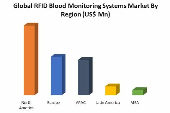 global rfid blood monitoring systems market by region