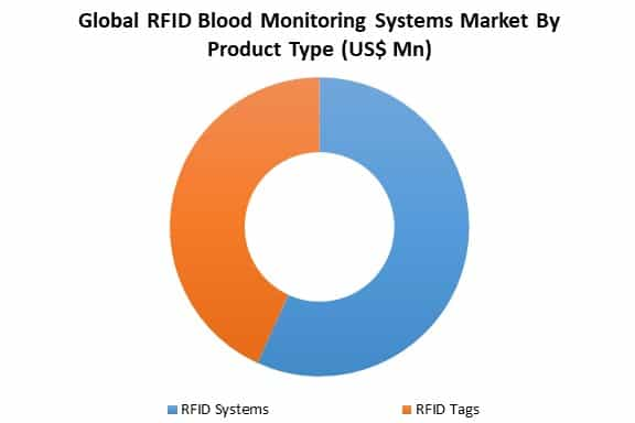 global rfid blood monitoring systems market by type