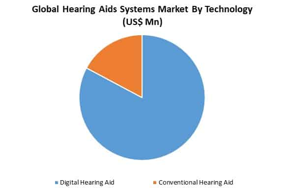 hearing aids market by technology