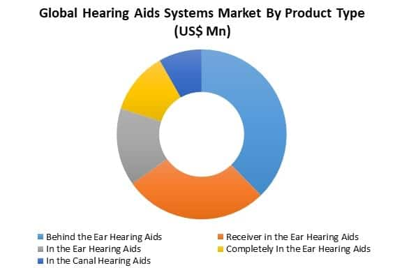 hearing aids market by type