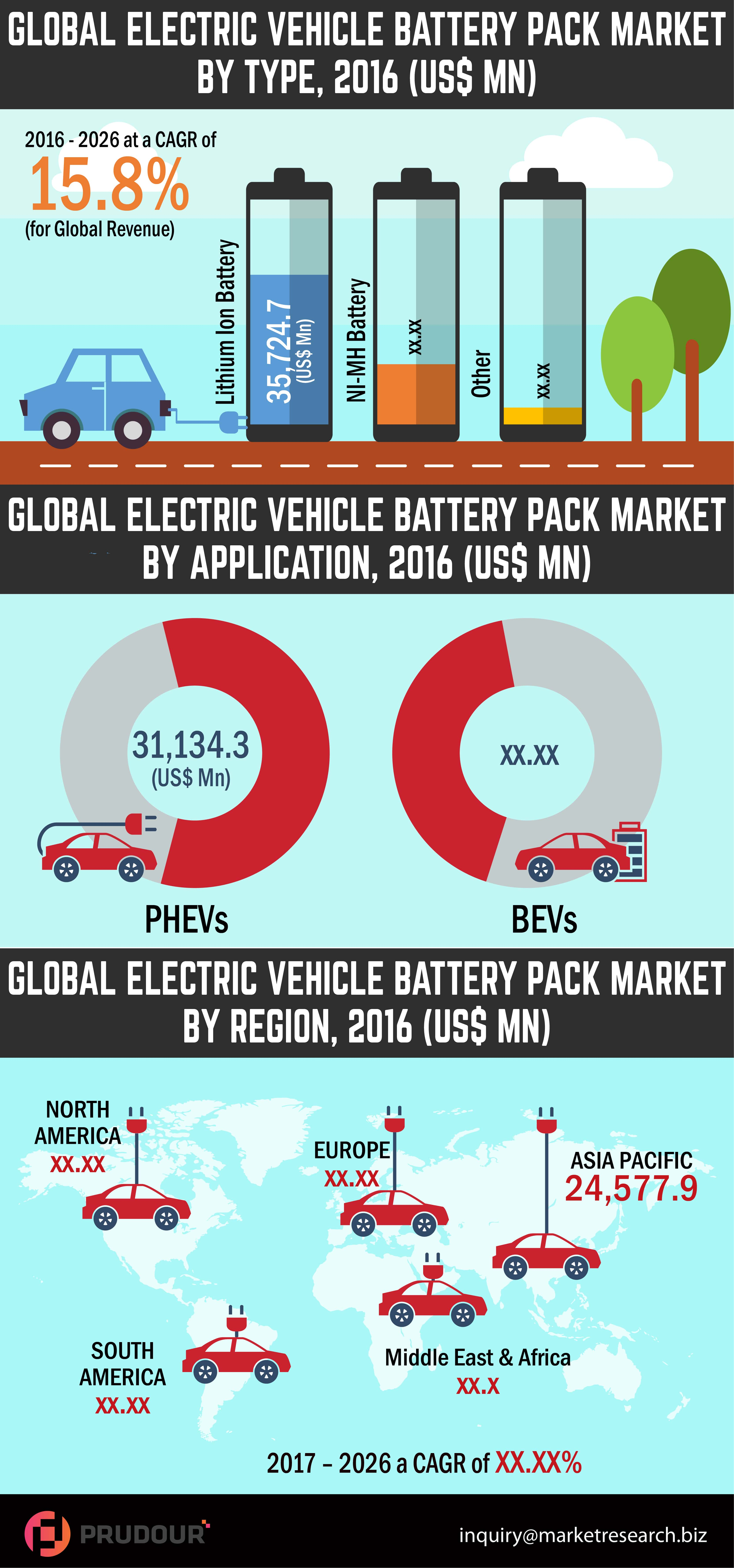 electric vehicle battery pack market Infographics