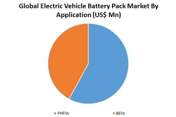 global electric vehicle battery pack market by application