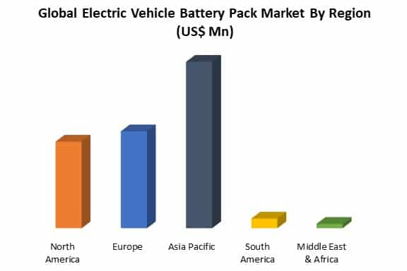 global electric vehicle battery pack market by region