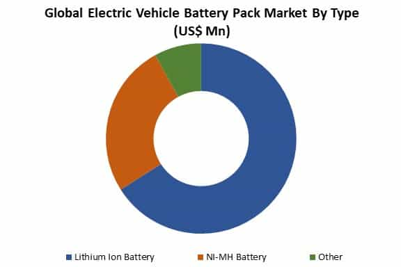 global electric vehicle battery pack market by type